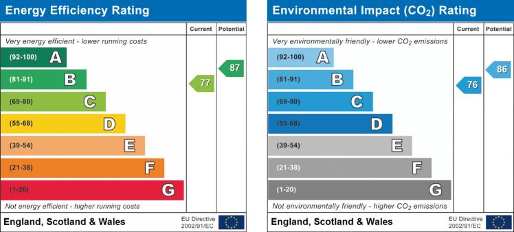 EPC Graph for 3 Bedroom, Millbrook Gardens, Blythe Bridge