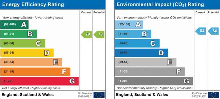 EPC Graph for 2 Bedroom, Lister Grove, Stallington Village